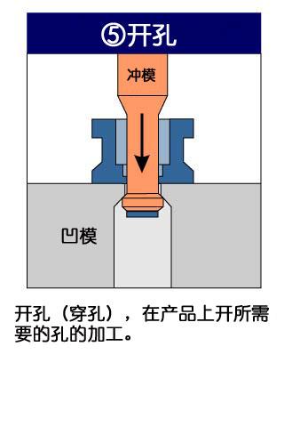 フォーマーでの成形工法5