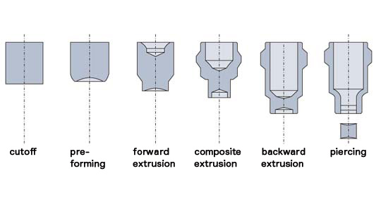 Tech Info | About Formers | Forming Cases | Sakamura Machine Co ,Ltd