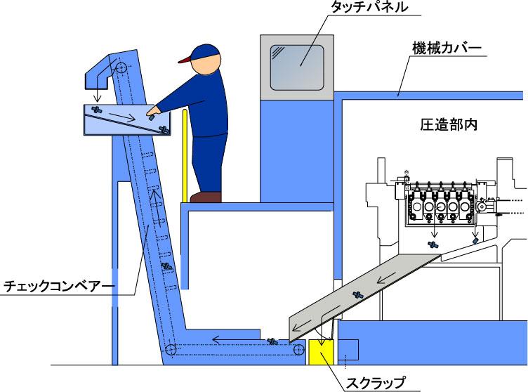 作業台上で試打品検査ができるチェックコンベアー
