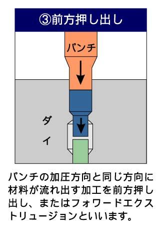 フォーマーでの成形工法3