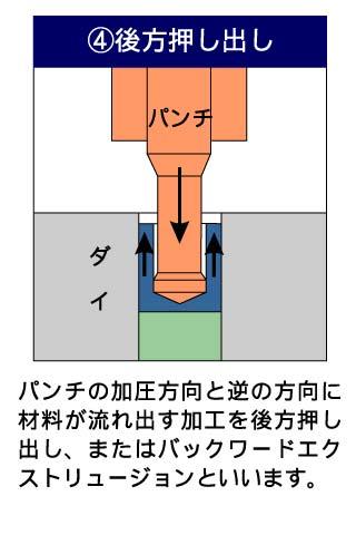 フォーマーでの成形工法4