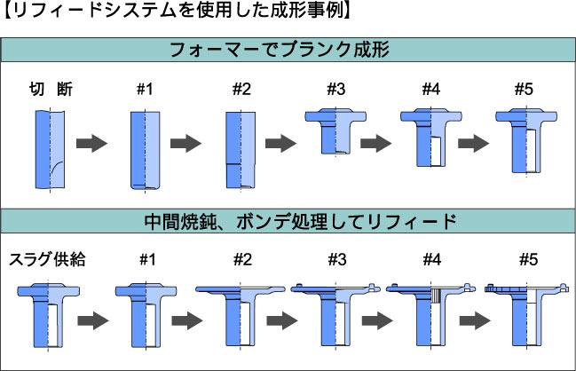 リフィードシステム01