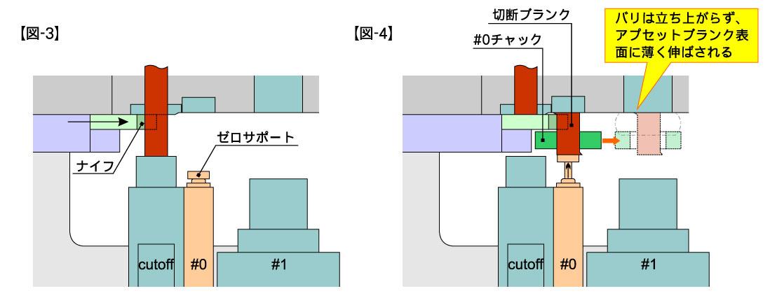 ゼロサポート説明図2